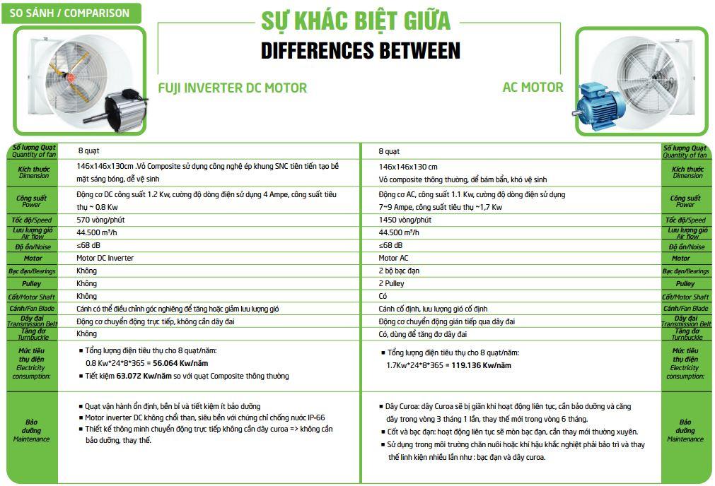 Sự khác biệt giữa các động cơ