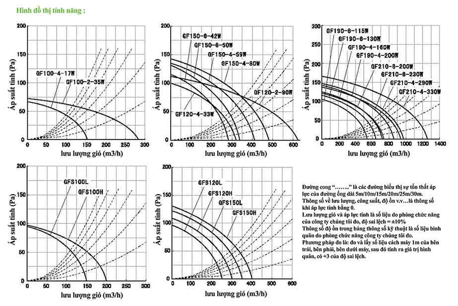 Đồ thị tính năng Quạt Ly Tâm Thấp Áp Lắp Đường Ống GF