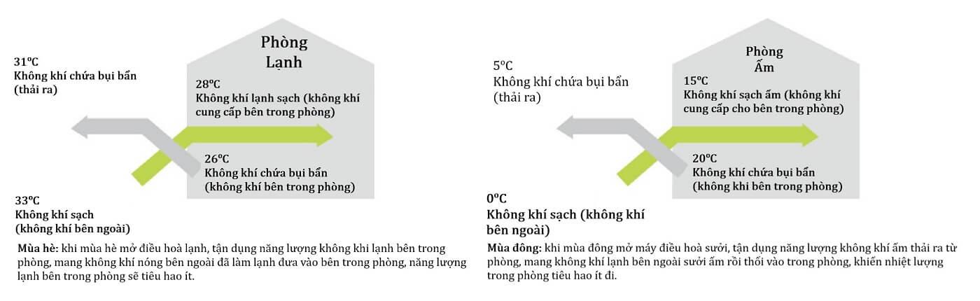 Nguyên lý Quạt thông gió hồi nhiệt