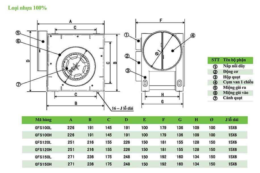 Quạt ly tâm thấp áp iFan GF (loại nhựa)