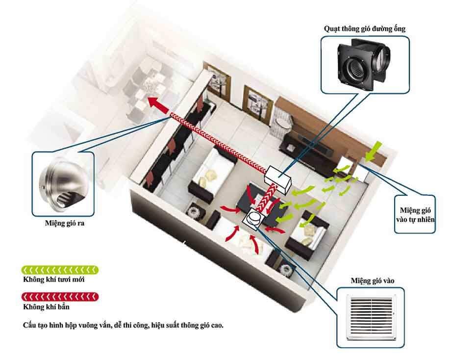 Ứng dụng Quạt ly tâm thấp áp lắp đường ống GF