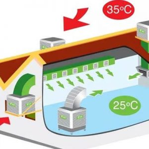 Hệ thống làm mát sử dụng quạt hơi nước công nghiệp